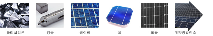 polysilicon, waper, cell, module, solar power